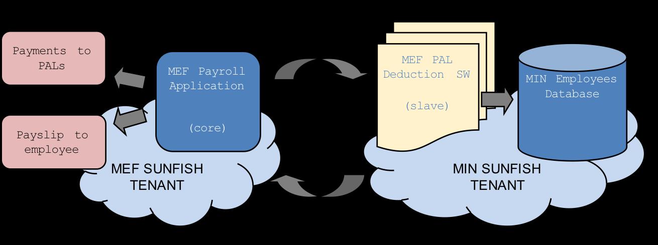 Use Cases — SUNFISH Platform Documentation 0 9 documentation
